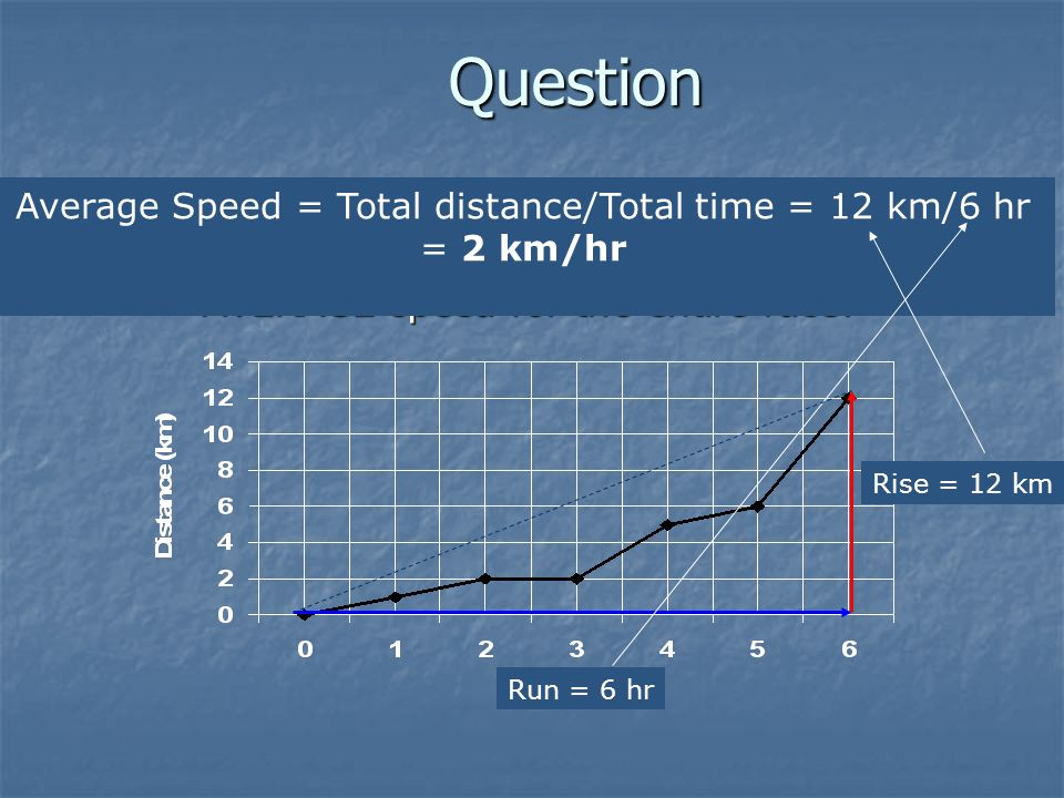 Question Below is a distance vs. time graph of my position during a race. What was my AVERAGE speed for the entire race? Below is a distance vs. time