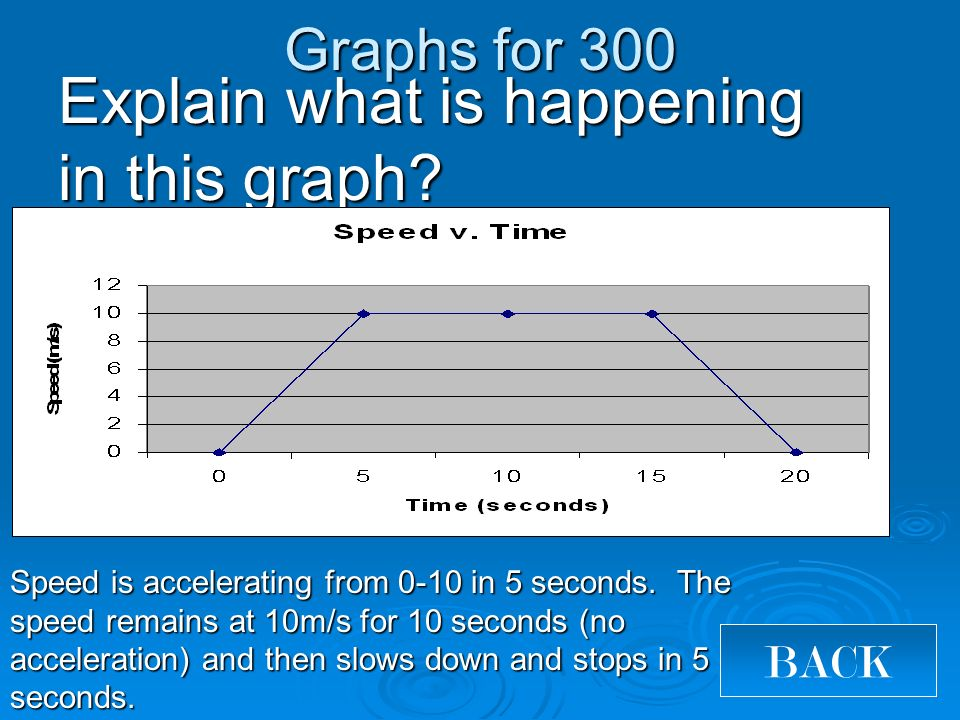 Graphs for 300 BACK Explain what is happening in this graph.