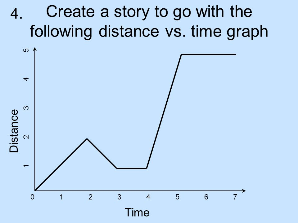 Create a story to go with the following distance vs. time graph 1 2 3 4 5 Time Distance 0 1 2 3 4 5 6 7 4.