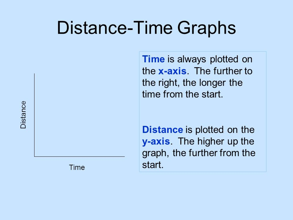 Distance-Time Graphs Distance Time Time is always plotted on the x-axis. The further to the right, the longer the time from the start. Distance is plo