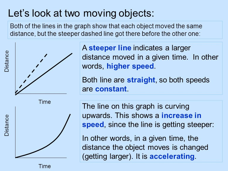 Lets look at two moving objects: Both of the lines in the graph show that each object moved the same distance, but the steeper dashed line got there b