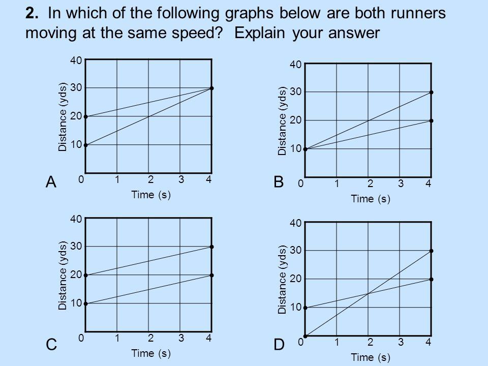 3.The distance-time graphs that follow represent the motion of a car.