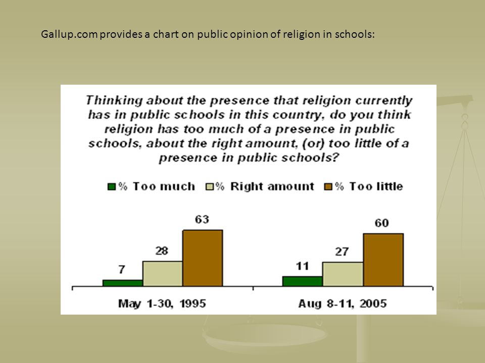 Gallup.com provides a chart on public opinion of religion in schools: