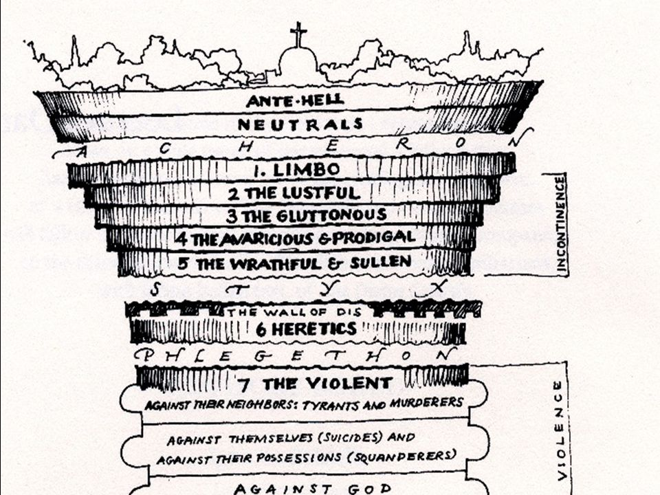 Three Types of Sin Three Types of Sin (Dante Alighieri) (Level 1) Incontinence (Level 1) Lack of self control (Level 2) Violence (Level 2) will Consci