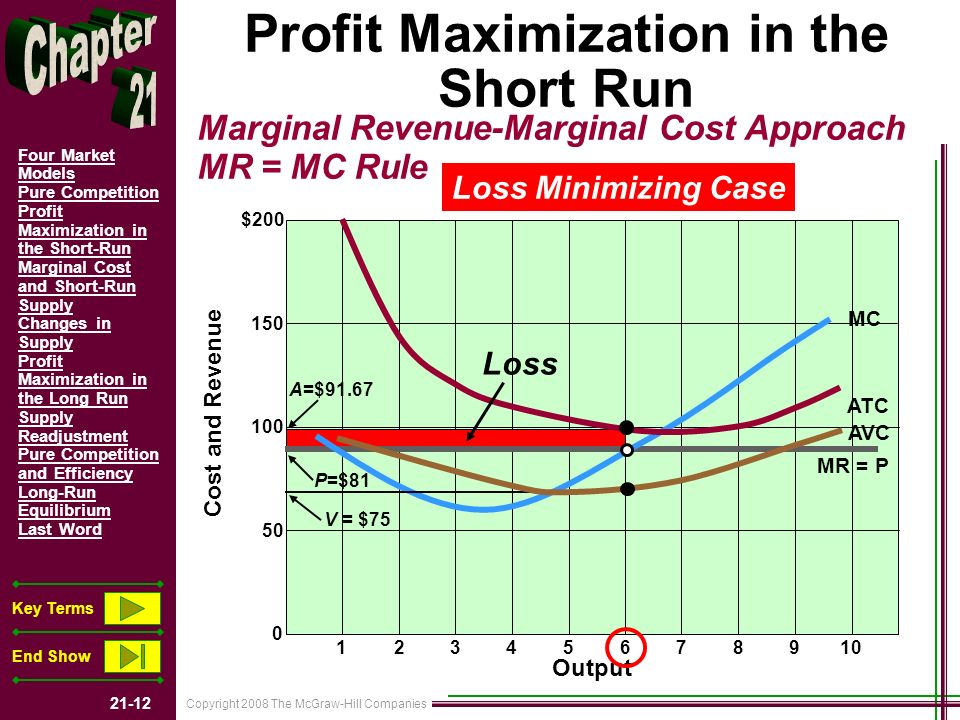 Copyright 2008 The McGraw-Hill Companies 21-12 Four Market Models Pure Competition Profit Maximization in the Short-Run Marginal Cost and Short-Run Supply Changes in Supply Profit Maximization in the Long Run Supply Readjustment Pure Competition and Efficiency Long-Run Equilibrium Last Word Key Terms End Show Lower the Price to $81 and Observe the Results.