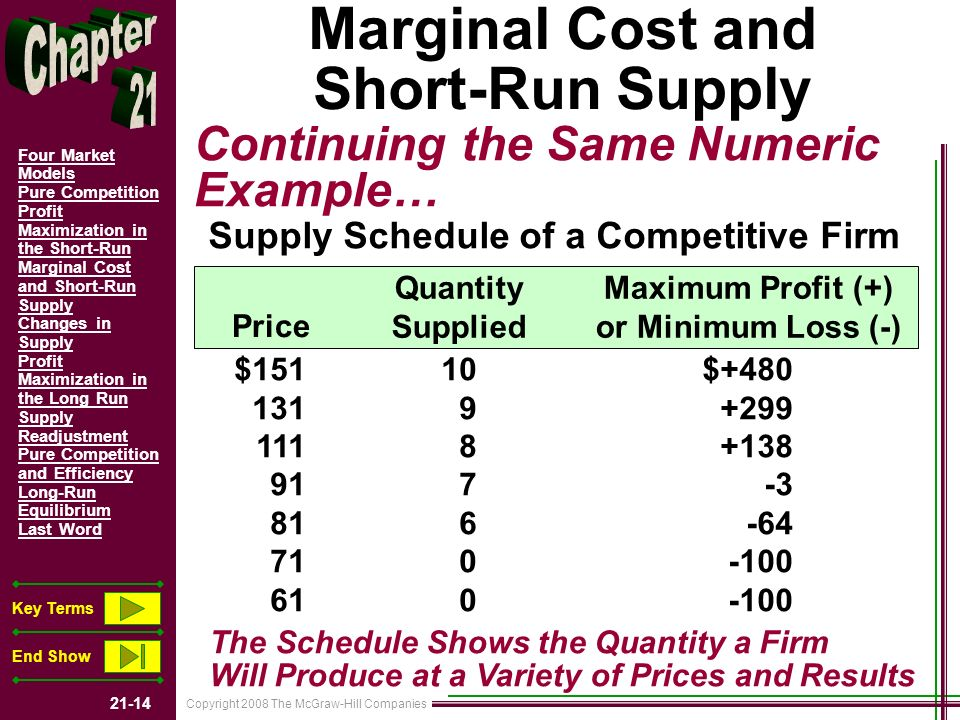 Copyright 2008 The McGraw-Hill Companies 21-14 Four Market Models Pure Competition Profit Maximization in the Short-Run Marginal Cost and Short-Run Supply Changes in Supply Profit Maximization in the Long Run Supply Readjustment Pure Competition and Efficiency Long-Run Equilibrium Last Word Key Terms End Show Marginal Cost and Short-Run Supply Continuing the Same Numeric Example… Supply Schedule of a Competitive Firm Price Quantity Supplied Maximum Profit (+) or Minimum Loss (-) $151 131 111 91 81 71 61 10 9 8 7 6 0 $+480 +299 +138 -3 -64 -100 The Schedule Shows the Quantity a Firm Will Produce at a Variety of Prices and Results