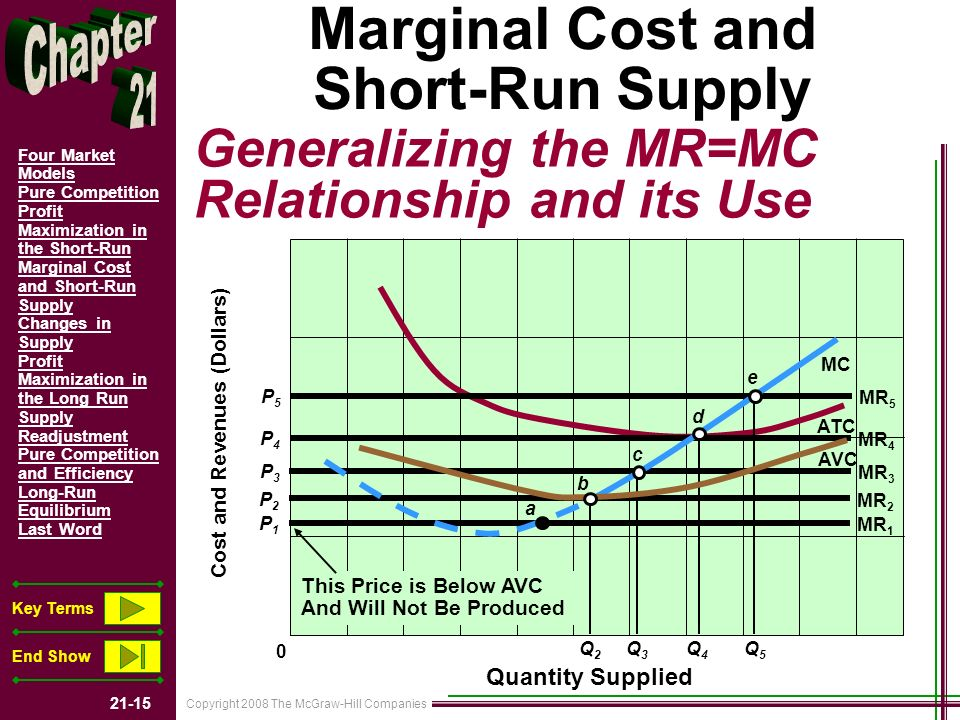 Copyright 2008 The McGraw-Hill Companies 21-15 Four Market Models Pure Competition Profit Maximization in the Short-Run Marginal Cost and Short-Run Supply Changes in Supply Profit Maximization in the Long Run Supply Readjustment Pure Competition and Efficiency Long-Run Equilibrium Last Word Key Terms End Show Marginal Cost and Short-Run Supply Generalizing the MR=MC Relationship and its Use P1P1 0 Cost and Revenues (Dollars) Quantity Supplied MR 1 P2P2 MR 2 P3P3 MR 3 P4P4 MR 4 P5P5 MR 5 MC AVC ATC Q2Q2 Q3Q3 Q4Q4 Q5Q5 This Price is Below AVC And Will Not Be Produced a b c d e