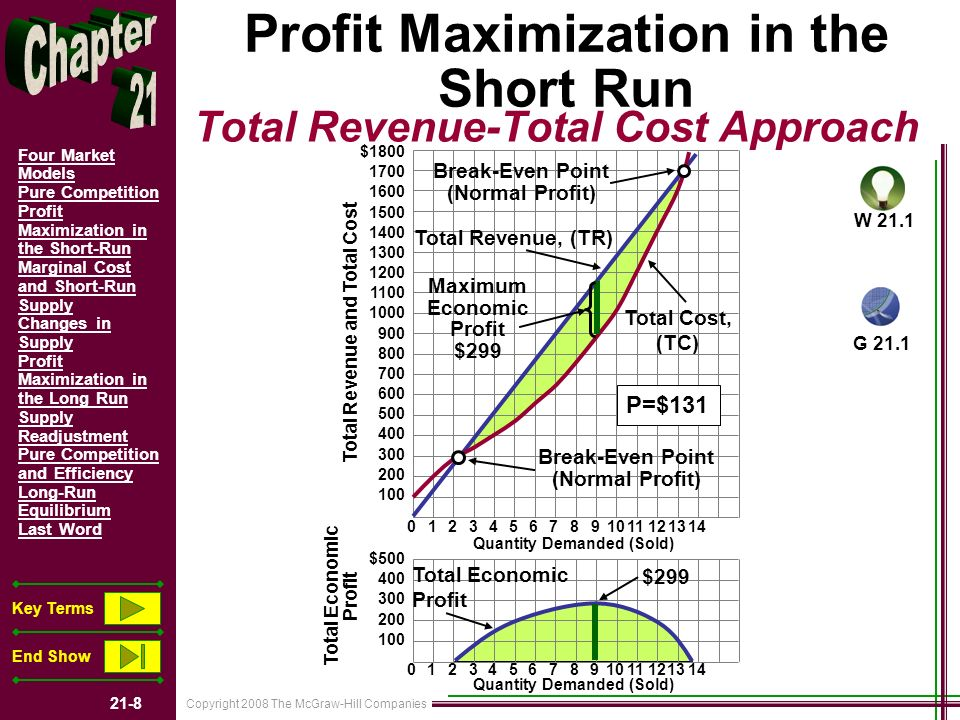 Copyright 2008 The McGraw-Hill Companies 21-8 Four Market Models Pure Competition Profit Maximization in the Short-Run Marginal Cost and Short-Run Supply Changes in Supply Profit Maximization in the Long Run Supply Readjustment Pure Competition and Efficiency Long-Run Equilibrium Last Word Key Terms End Show Total Revenue-Total Cost Approach Profit Maximization in the Short Run 10234567891011121314 10234567891011121314 $1800 1700 1600 1500 1400 1300 1200 1100 1000 900 800 700 600 500 400 300 200 100 $500 400 300 200 100 Total Revenue and Total Cost Total Economic Profit Quantity Demanded (Sold) Total Revenue, (TR) Break-Even Point (Normal Profit) Break-Even Point (Normal Profit) Maximum Economic Profit $299 Total Economic Profit $299 P=$131 Total Cost, (TC) W 21.1 G 21.1