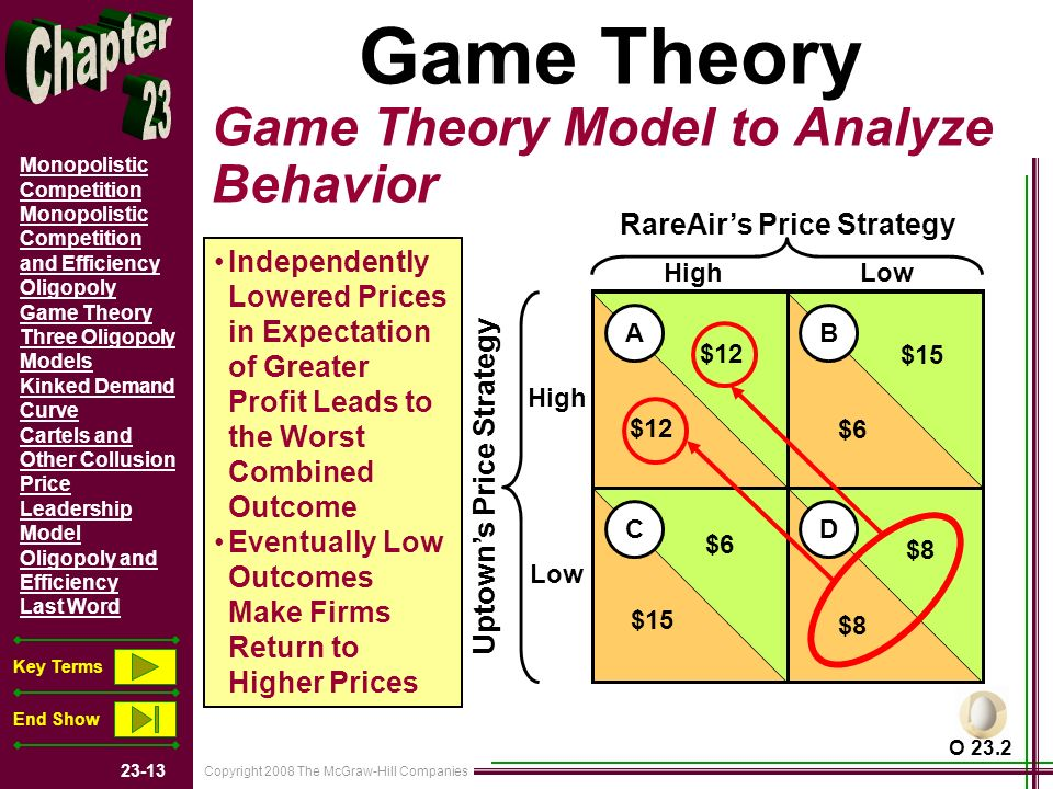 Copyright 2008 The McGraw-Hill Companies Monopolistic Competition Monopolistic Competition and Efficiency Oligopoly Game Theory Three Oligopoly Models Kinked Demand Curve Cartels and Other Collusion Price Leadership Model Oligopoly and Efficiency Last Word Key Terms End Show Game Theory Game Theory Model to Analyze Behavior RareAirs Price Strategy Uptowns Price Strategy AB CD $12 $15 $6 $8 $6 $15 High Low Independently Lowered Prices in Expectation of Greater Profit Leads to the Worst Combined Outcome Eventually Low Outcomes Make Firms Return to Higher Prices O 23.2