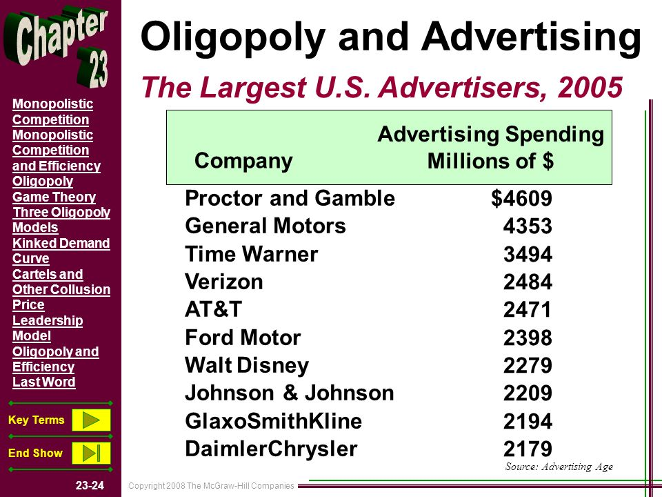 Copyright 2008 The McGraw-Hill Companies Monopolistic Competition Monopolistic Competition and Efficiency Oligopoly Game Theory Three Oligopoly Models Kinked Demand Curve Cartels and Other Collusion Price Leadership Model Oligopoly and Efficiency Last Word Key Terms End Show Oligopoly and Advertising The Largest U.S.