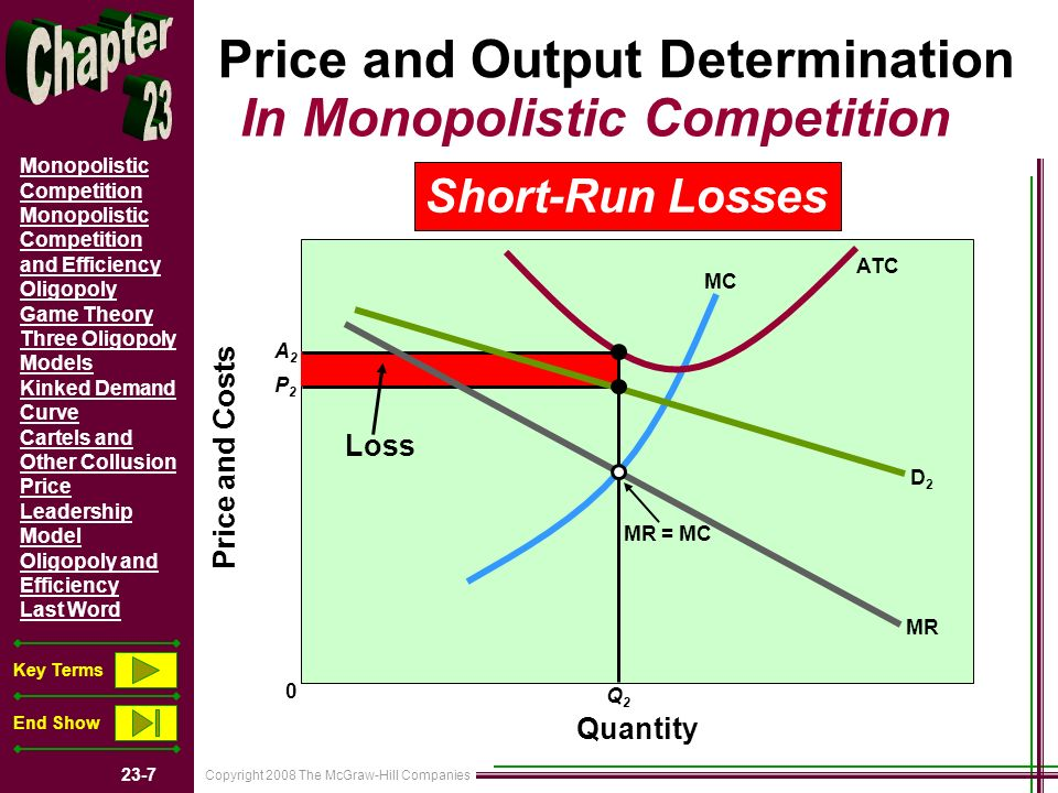 Copyright 2008 The McGraw-Hill Companies 23-28 Monopolistic Competition Monopolistic Competition and Efficiency Oligopoly Game Theory Three Oligopoly Models Kinked Demand Curve Cartels and Other Collusion Price Leadership Model Oligopoly and Efficiency Last Word Key Terms End Show Key Terms monopolistic competitionmonopolistic competition product differentiationproduct differentiation nonprice competitionnonprice competition excess capacity oligopoly homogeneous oligopolyhomogeneous oligopoly differentiated oligopolydifferentiated oligopoly strategic behavior mutual interdependencemutual interdependence concentration ratio interindustry competitioninterindustry competition import competition Herfindahl index game-theory model collusion kinked-demand curvekinked-demand curve price war cartel tacit understandingstacit understandings price leadership