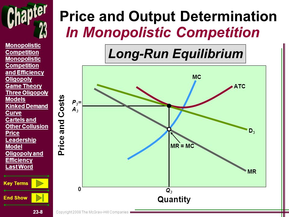 Copyright 2008 The McGraw-Hill Companies 23-8 Monopolistic Competition Monopolistic Competition and Efficiency Oligopoly Game Theory Three Oligopoly Models Kinked Demand Curve Cartels and Other Collusion Price Leadership Model Oligopoly and Efficiency Last Word Key Terms End Show Price and Output Determination In Monopolistic Competition Long-Run Equilibrium Quantity Price and Costs MR = MC MC MR D3D3 ATC Q3Q3 P3=A3P3=A3 0