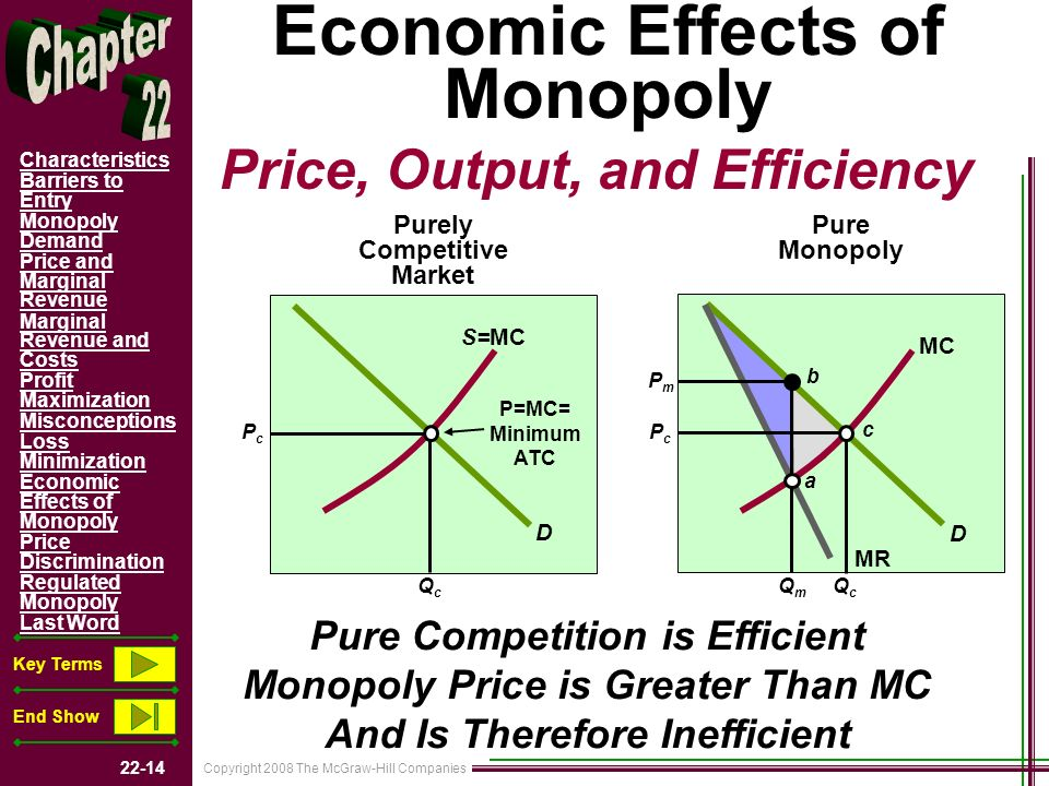 Copyright 2008 The McGraw-Hill Companies 22-14 Characteristics Barriers to Entry Monopoly Demand Price and Marginal Revenue Marginal Revenue and Costs Profit Maximization Misconceptions Loss Minimization Economic Effects of Monopoly Price Discrimination Regulated Monopoly Last Word Key Terms End Show Economic Effects of Monopoly Price, Output, and Efficiency Purely Competitive Market Pure Monopoly D D S=MC MC P=MC= Minimum ATC MR PcPc QcQc PcPc PmPm QcQc QmQm Pure Competition is Efficient Monopoly Price is Greater Than MC And Is Therefore Inefficient a b c