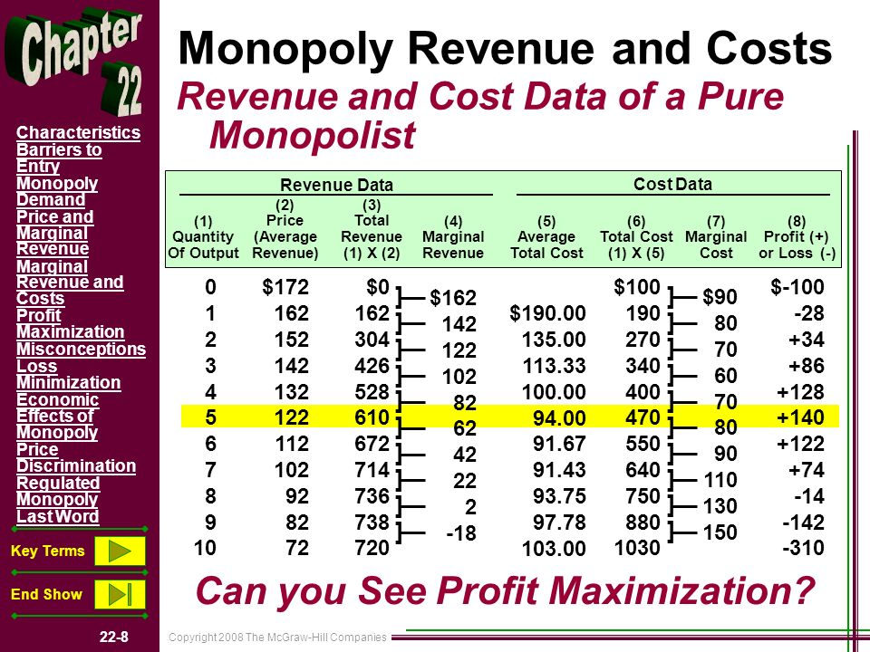Copyright 2008 The McGraw-Hill Companies 22-8 Characteristics Barriers to Entry Monopoly Demand Price and Marginal Revenue Marginal Revenue and Costs Profit Maximization Misconceptions Loss Minimization Economic Effects of Monopoly Price Discrimination Regulated Monopoly Last Word Key Terms End Show Monopoly Revenue and Costs Revenue and Cost Data of a Pure Monopolist (1) Quantity Of Output (2) Price (Average Revenue) (3) Total Revenue (1) X (2) (4) Marginal Revenue (5) Average Total Cost (6) Total Cost (1) X (5) (7) Marginal Cost (8) Profit (+) or Loss (-) 0 1 2 3 4 5 6 7 8 9 10 $172 162 152 142 132 122 112 102 92 82 72 $0 162 304 426 528 610 672 714 736 738 720 $162 142 122 102 82 62 42 22 2 -18 $190.00 135.00 113.33 100.00 94.00 91.67 91.43 93.75 97.78 103.00 $100 190 270 340 400 470 550 640 750 880 1030 $90 80 70 60 70 80 90 110 130 150 $-100 -28 +34 +86 +128 +140 +122 +74 -14 -142 -310 Revenue Data Cost Data ] ] ] ] ] ] ] ] ] ] ] ] ] ] ] ] ] ] ] ] Can you See Profit Maximization?