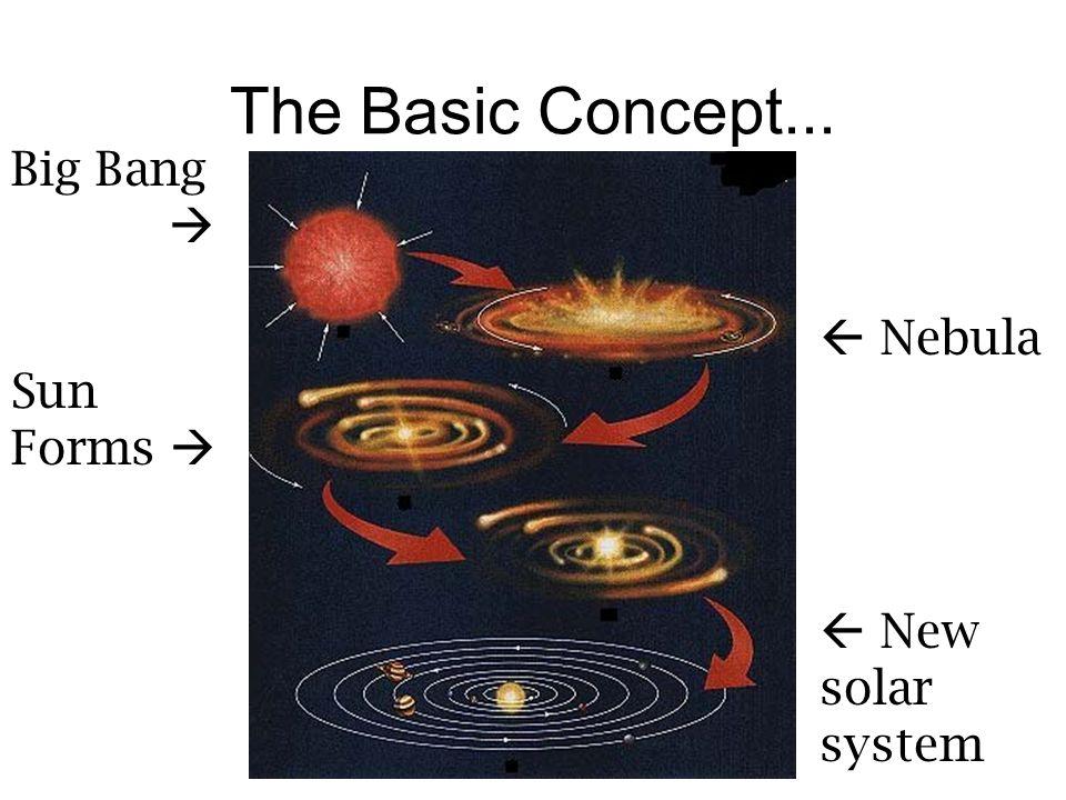 The Basic Concept... Big Bang hgsdhi Nebula Sun Forms New solar system