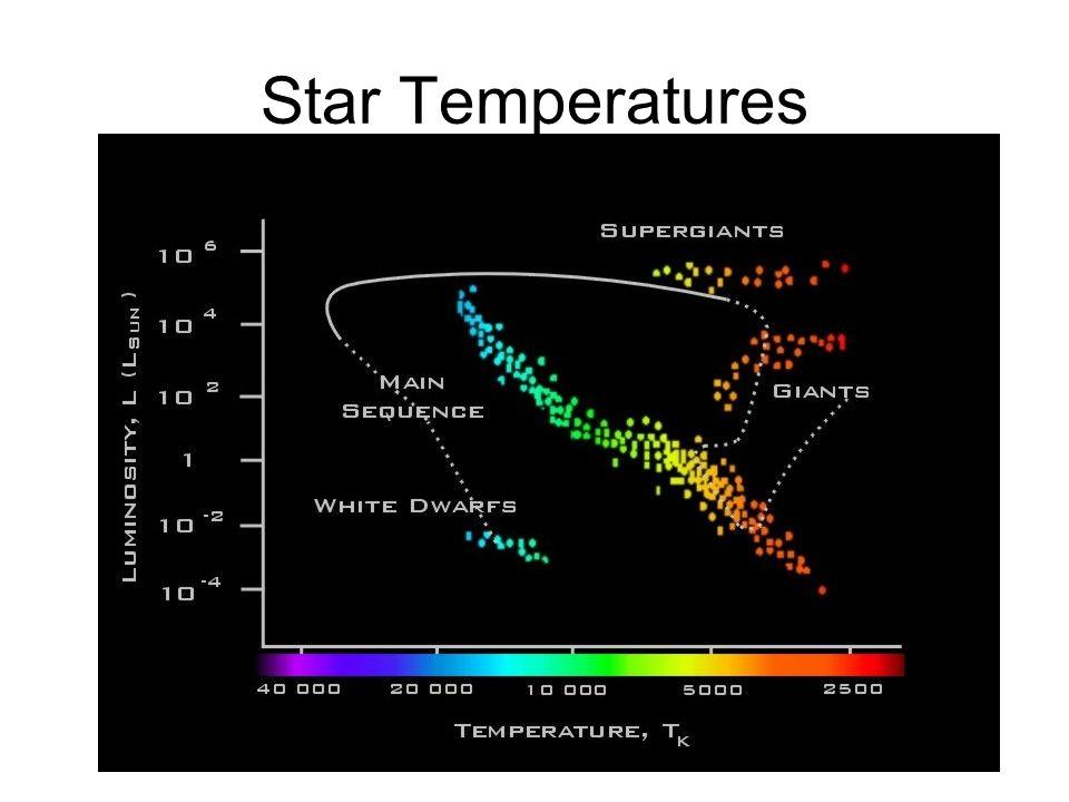 Star Temperatures