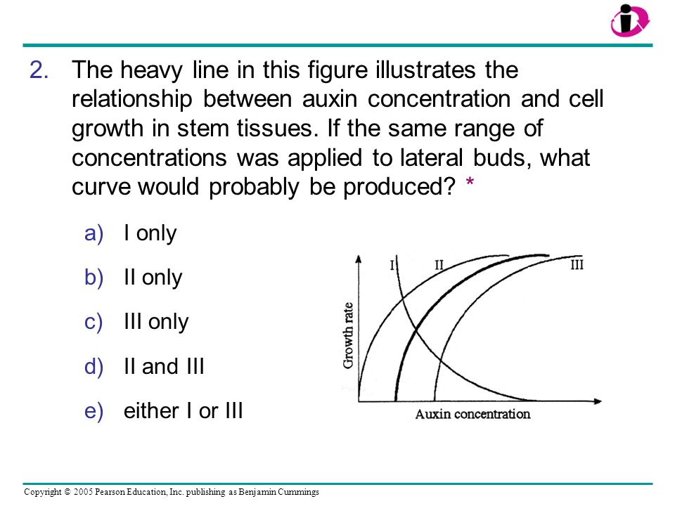 Copyright © 2005 Pearson Education, Inc. publishing as Benjamin Cummings 2.The heavy line in this figure illustrates the relationship between auxin co