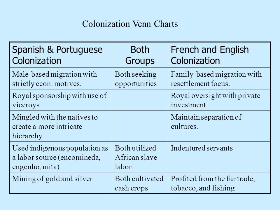 Spanish & Portuguese Colonization Both Groups French and English Colonization Male-based migration with strictly econ. motives. Both seeking opportuni