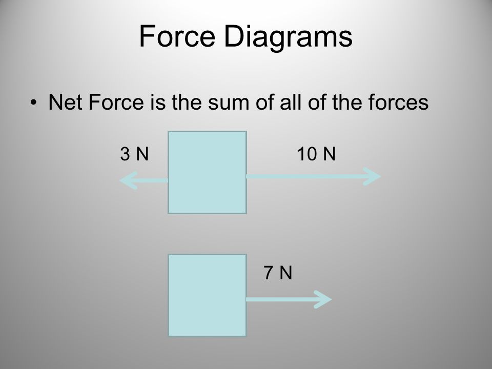 Force Diagrams Net Force is the sum of all of the forces 10 N3 N 7 N