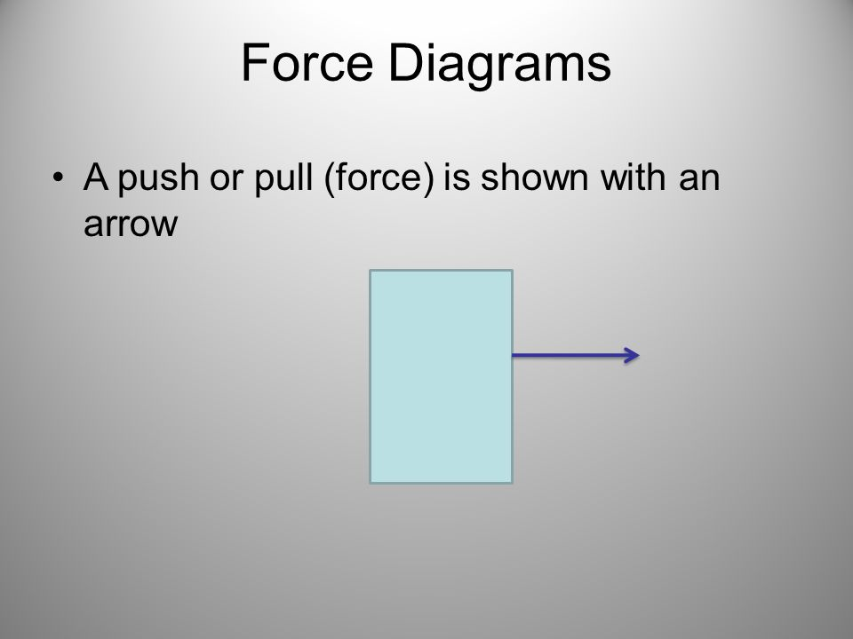 Force Diagrams A push or pull (force) is shown with an arrow