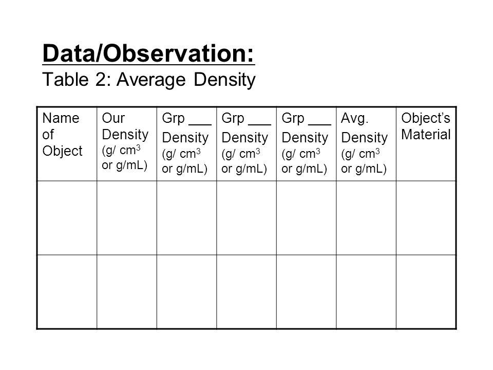 Data/Observation: Table 2: Average Density Name of Object Our Density (g/ cm 3 or g/mL) Grp ___ Density (g/ cm 3 or g/mL) Grp ___ Density (g/ cm 3 or