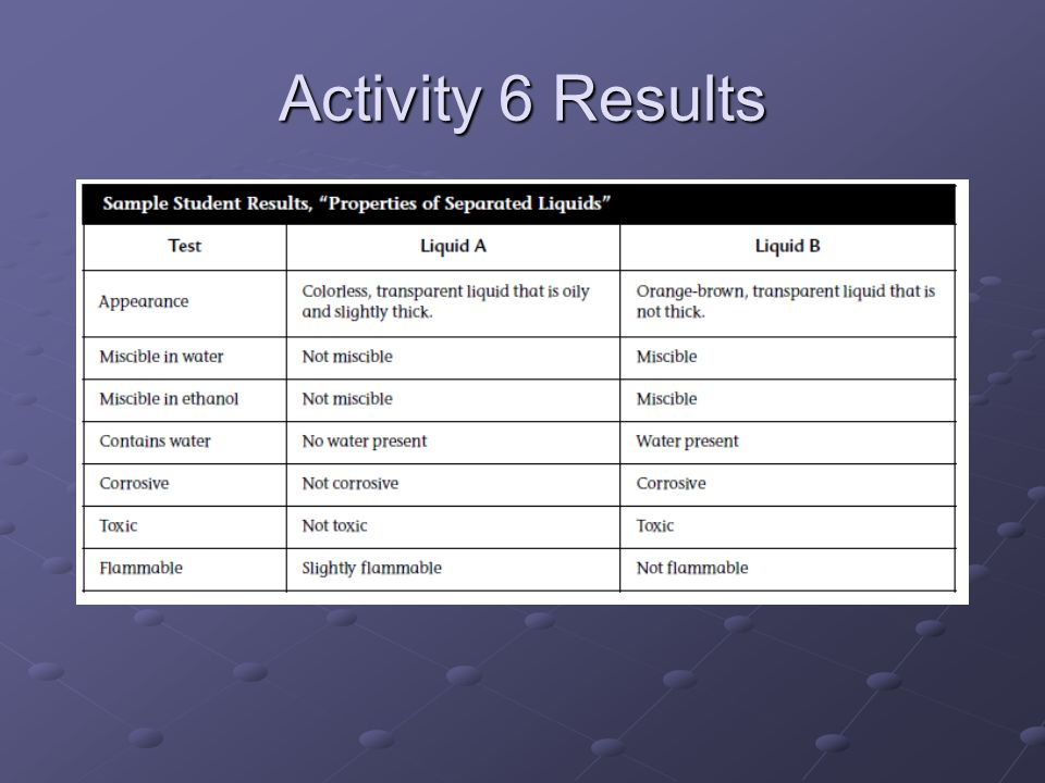 Activity 6 Results
