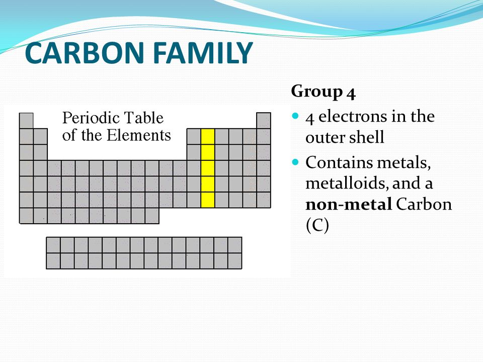 CARBON FAMILY Group 4 4 electrons in the outer shell Contains metals, metalloids, and a non-metal Carbon (C)