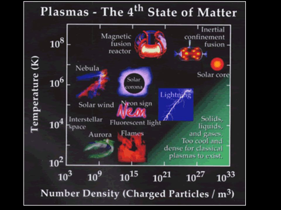The Sun is an example of a star in its plasma state The sun's enormous heat rips electrons off the hydrogen and helium molecules that make up the sun.