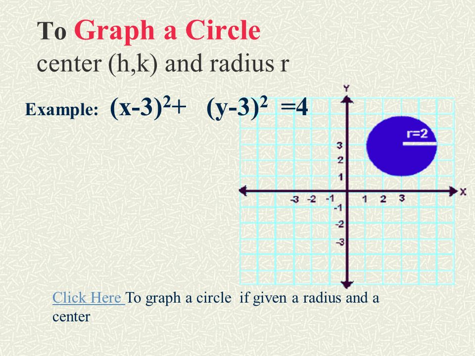 Graph a circle with center at the origin Example: Graph x 2 + y 2 = 4