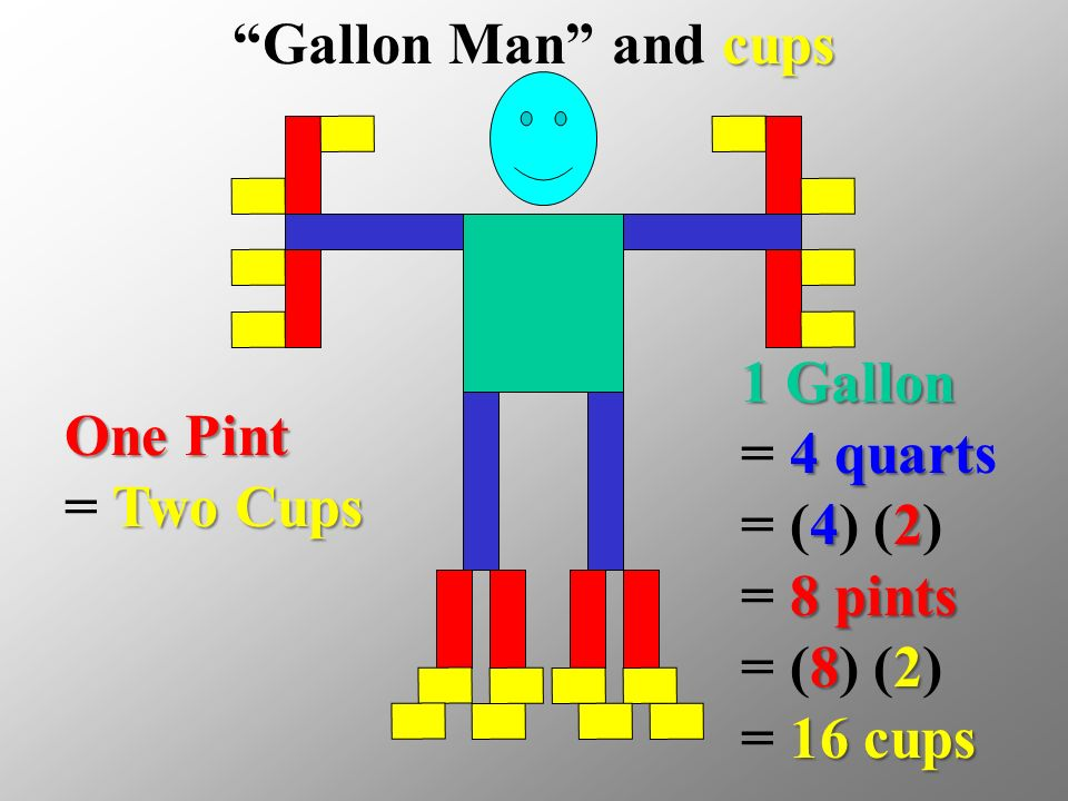 One Pint Two Cups One Pint = Two Cups 1 Gallon 4 quart 42 8 pints 8 2 16 cups 1 Gallon = 4 quarts = (4) (2) = 8 pints = (8) (2) = 16 cups cups Gallon Man and cups