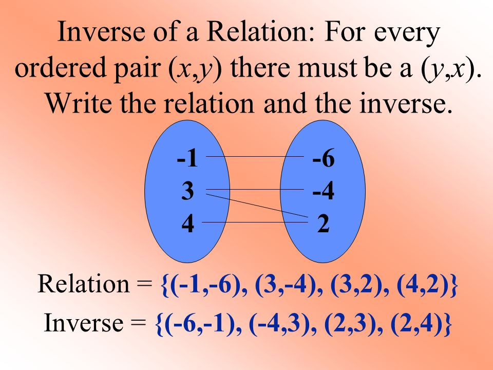 Inverse of a Relation: For every ordered pair (x,y) there must be a (y,x).
