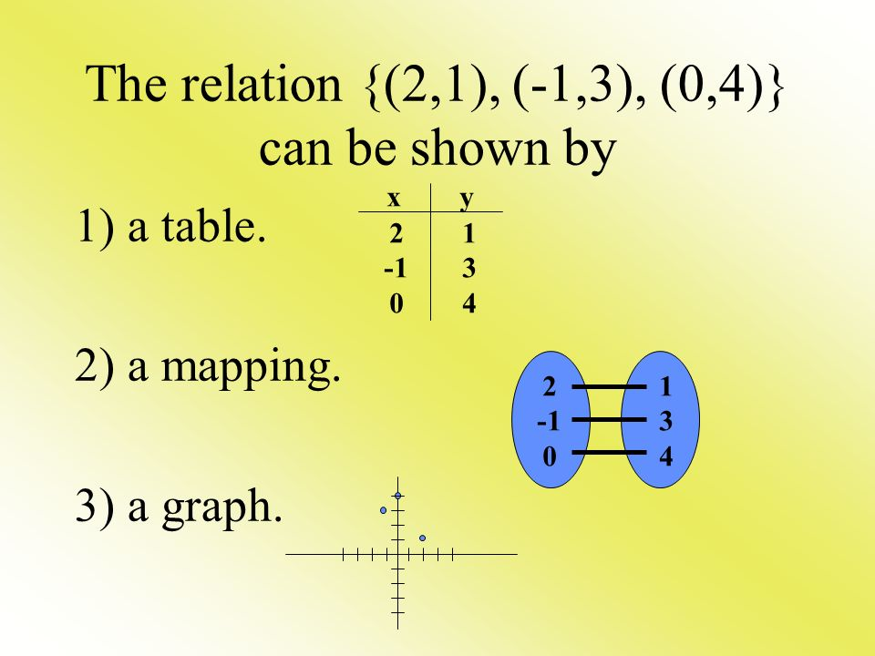 The relation {(2,1), (-1,3), (0,4)} can be shown by 1) a table.