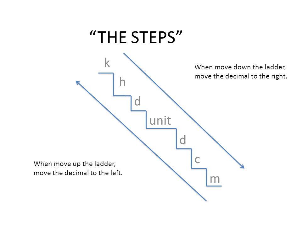 THE STEPS k h d unit d c m When move down the ladder, move the decimal to the right. When move up the ladder, move the decimal to the left.