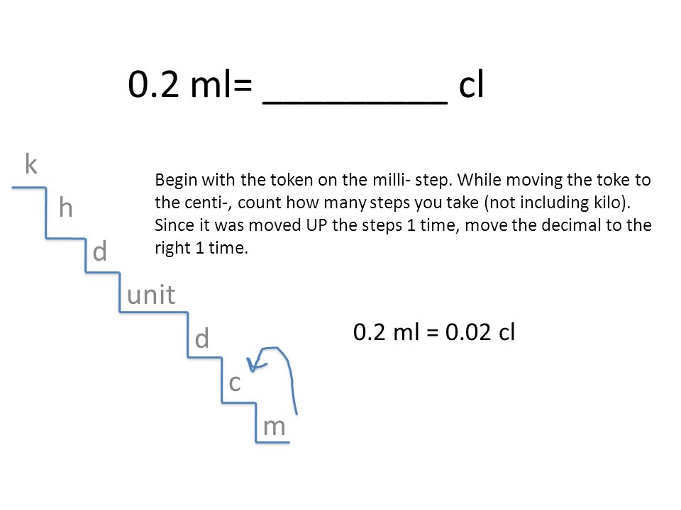 0.2 ml= _________ cl k h d unit d c m Begin with the token on the milli- step. While moving the toke to the centi-, count how many steps you take (not