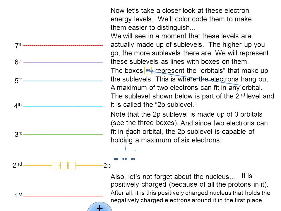 1 st 2 nd 3 rd 4 th 5 th 6 th 7 th 2p Now lets take a closer look at these electron energy levels. Well color code them to make them easier to disting