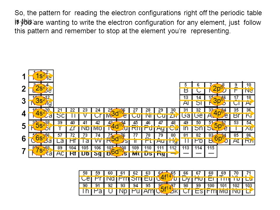 1s 2 2s 2 3s 2 4s 2 5s 2 6s 2 7s 2 2p 6 3p 6 4p 6 5p 6 6p 6 3d 10 4d 10 5d 10 6d 10 4f 14 5f 14 1 2 3 4 5 6 7 So, the pattern for reading the electron