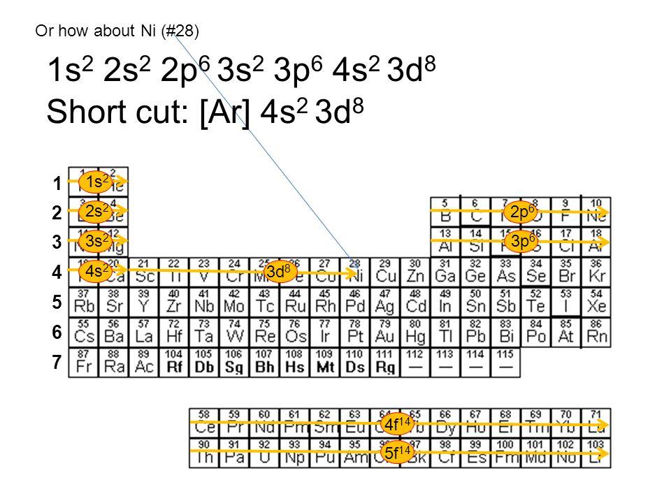 1s 2 2s 2 3s 2 4s 2 2p 6 3p 6 3d 8 4f 14 5f 14 1 2 3 4 5 6 7 Or how about Ni (#28) 1s 2 2s 2 2p 6 3s 2 3p 6 4s 2 3d 8 Short cut: [Ar] 4s 2 3d 8