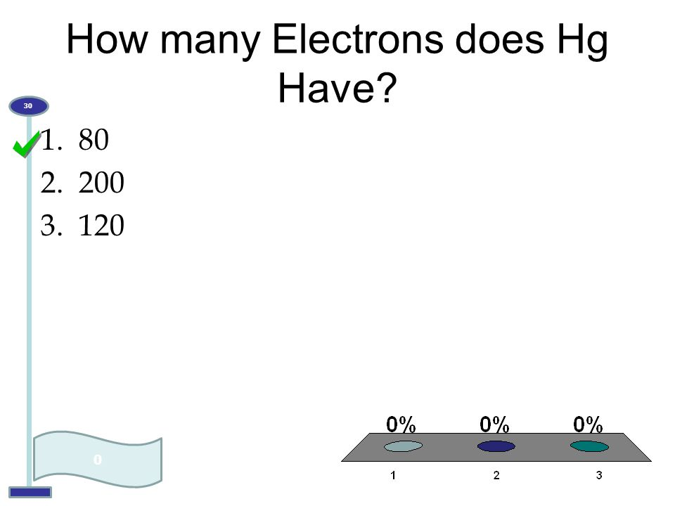 How many Electrons does Hg Have? 1.80 2.200 3.120 0 30