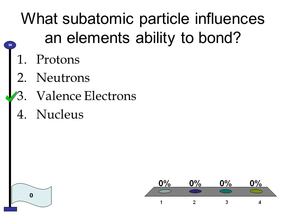 What subatomic particle influences an elements ability to bond? 1.Protons 2.Neutrons 3.Valence Electrons 4.Nucleus 0 30