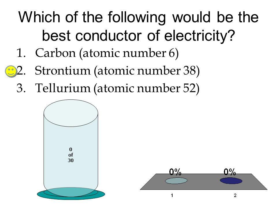 Which of the following would be the best conductor of electricity? 0 of 30 1.Carbon (atomic number 6) 2.Strontium (atomic number 38) 3.Tellurium (atom