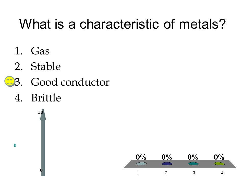What is a characteristic of metals? 0 0 30 1.Gas 2.Stable 3.Good conductor 4.Brittle