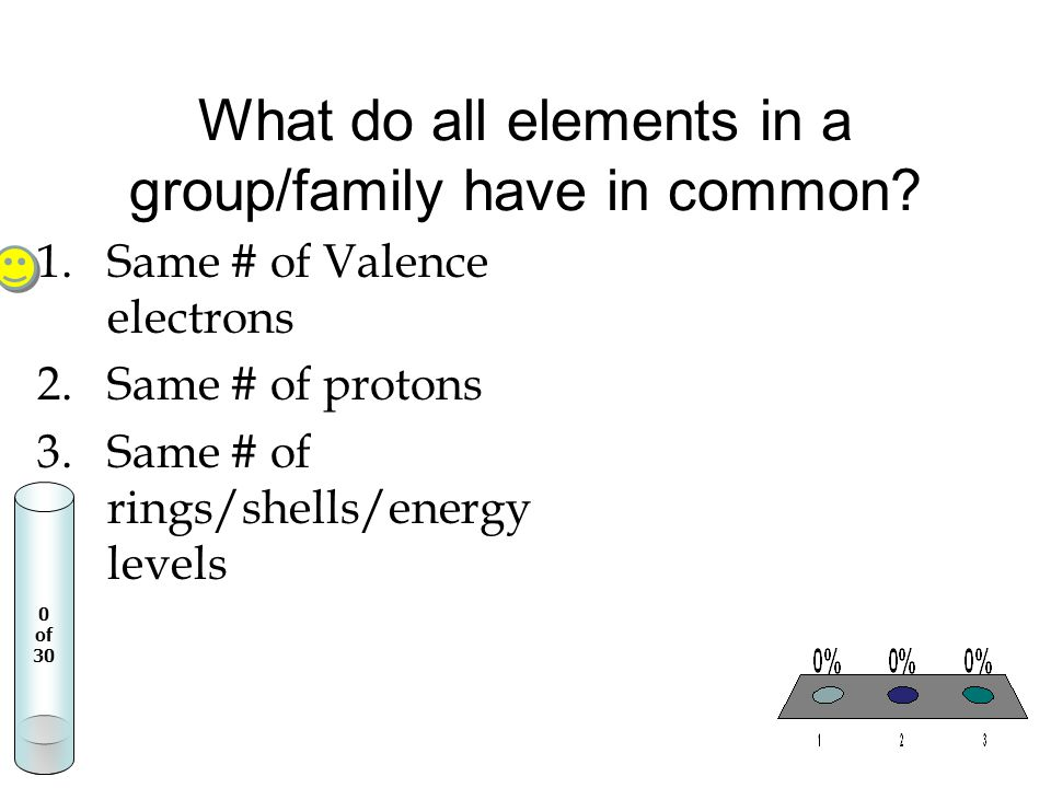 What do all elements in a group/family have in common? 0 of 30 1.Same # of Valence electrons 2.Same # of protons 3.Same # of rings/shells/energy level