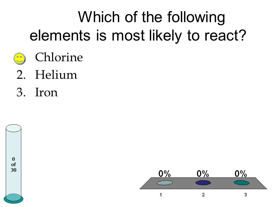 Which of the following elements is most likely to react? 1.Chlorine 2.Helium 3.Iron 0 of 30