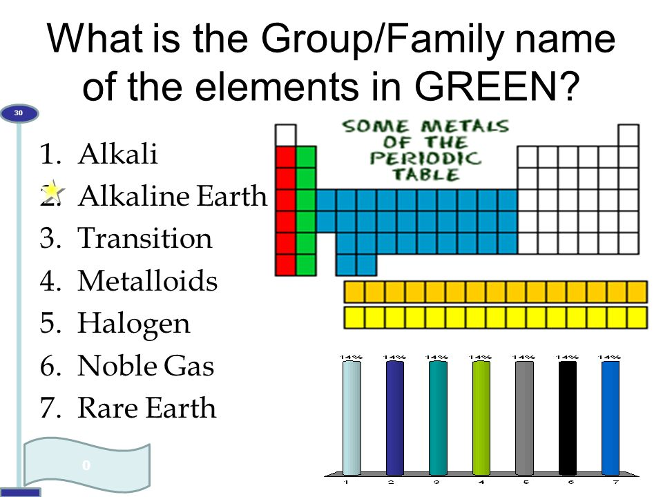 What is the Group/Family name of the elements in GREEN? 1.Alkali 2.Alkaline Earth 3.Transition 4.Metalloids 5.Halogen 6.Noble Gas 7.Rare Earth 0 30