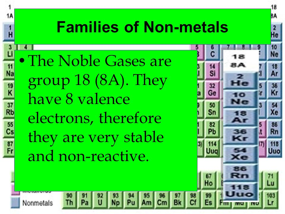 The Noble Gases are group 18 (8A). They have 8 valence electrons, therefore they are very stable and non-reactive. Families of Non-metals