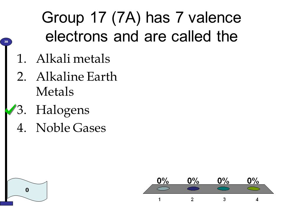 Group 17 (7A) has 7 valence electrons and are called the 1.Alkali metals 2.Alkaline Earth Metals 3.Halogens 4.Noble Gases 0 30