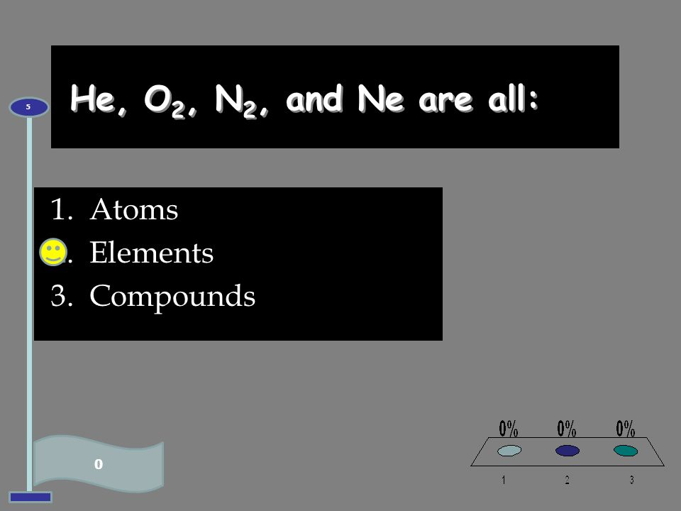 1.Atoms 2.Elements 3.Compounds 0 5 He, O 2, N 2, and Ne are all: