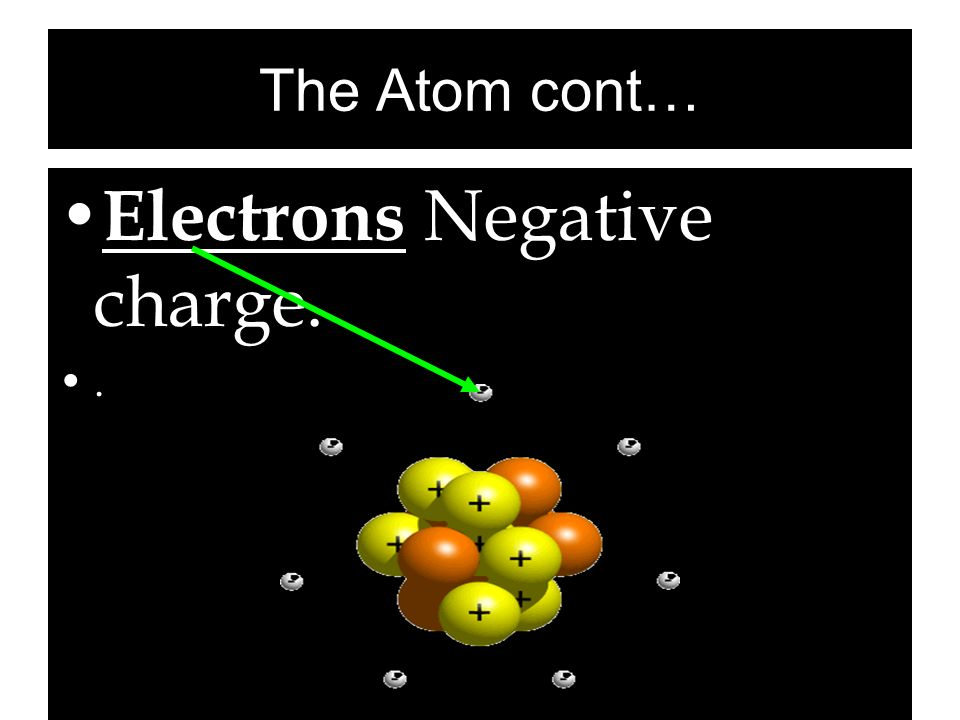 The Atom cont… Electrons Negative charge..
