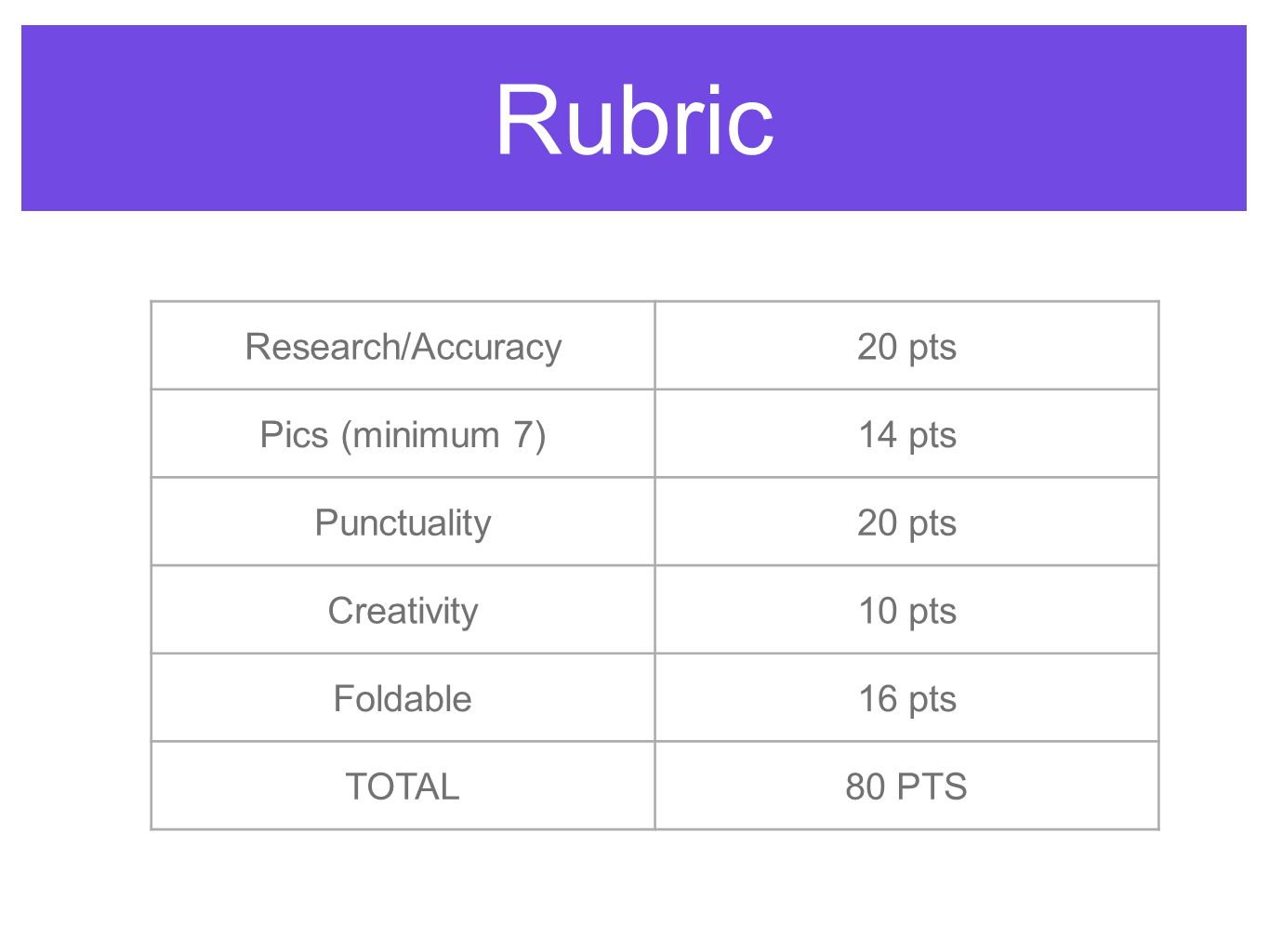 Rubric Research/Accuracy20 pts Pics (minimum 7)14 pts Punctuality20 pts Creativity10 pts Foldable16 pts TOTAL80 PTS
