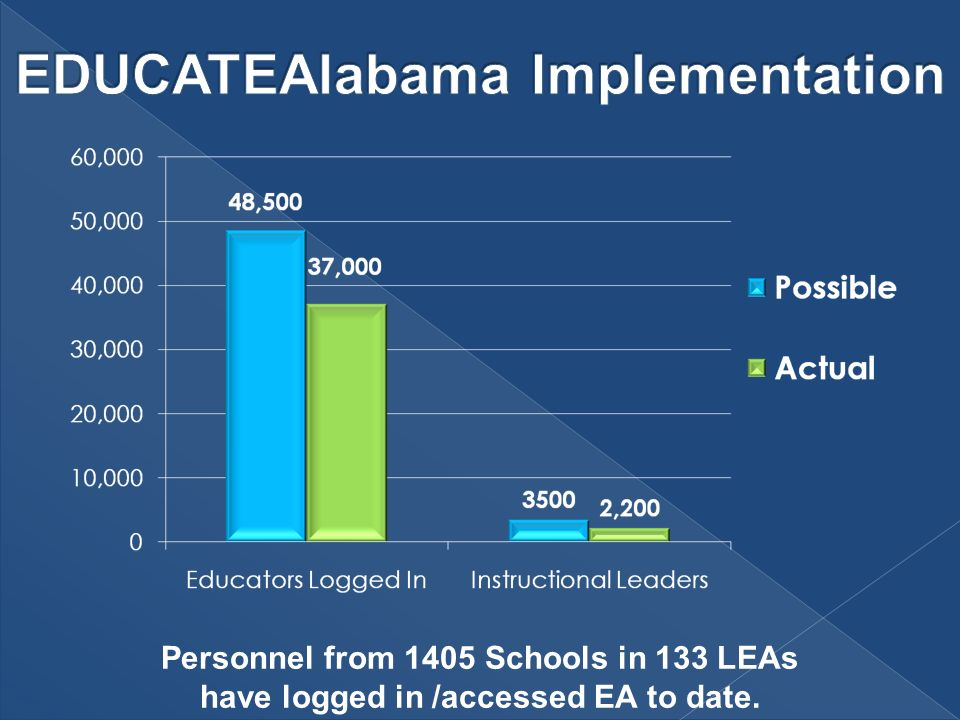 Personnel from 1405 Schools in 133 LEAs have logged in /accessed EA to date.